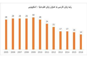 زبان فارسی به رتبه ۱۴ زبان علم دنیا ارتقا یافت