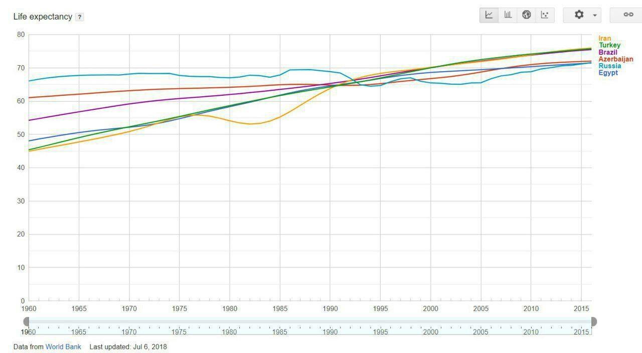 افزایش امید به زندگی در ایران نسبت به سطح منطقه